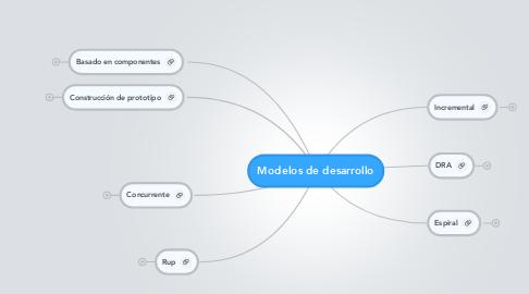 Mind Map: Modelos de desarrollo