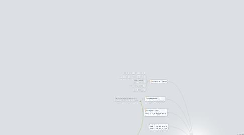 Mind Map: Projet : club char à voile de Tatawind-les-bains  ASSOCIATION GDP Maitre d'oeuvre car cherche les  solutions technico-managériales