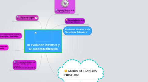 Mind Map: su evolución histórica y su conceptualización