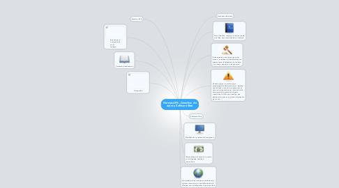 Mind Map: Normas APA , Derechos  de autor y Software libre