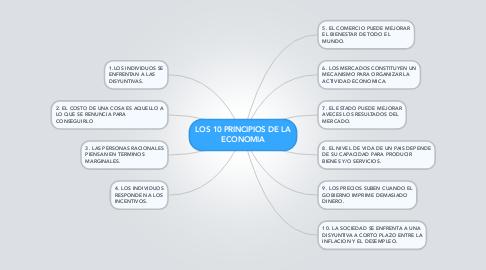 Mind Map: LOS 10 PRINCIPIOS DE LA ECONOMIA