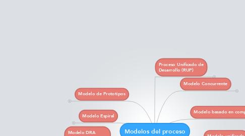 Mind Map: Modelos del proceso