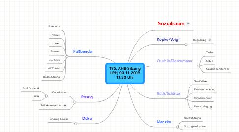 Mind Map: 195. AHB-Sitzung LRH, 03.11.2009 13:30 Uhr
