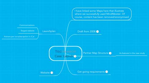 Mind Map: Case: Launch