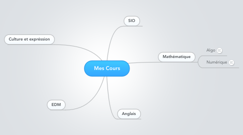 Mind Map: Mes Cours