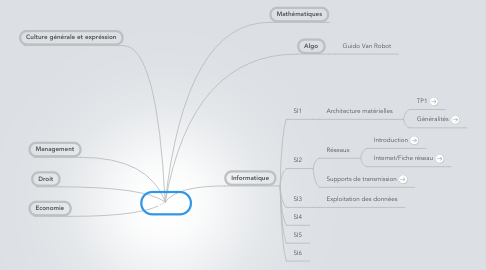 Mind Map: Cours