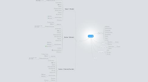 Mind Map: Pipular