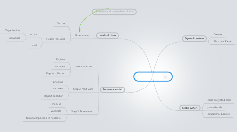 Mind Map: Medical Record