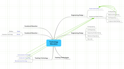 Mind Map: Technology Education