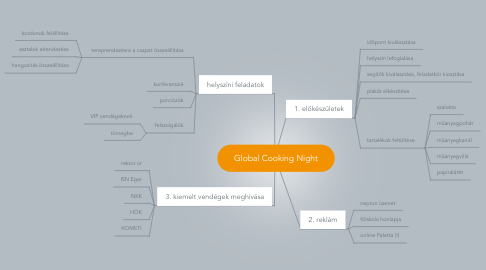 Mind Map: Global Cooking Night