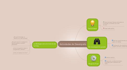 Mind Map: Actividades de Desempeño