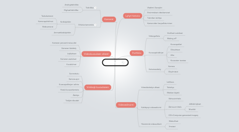 Mind Map: Videokuvaus