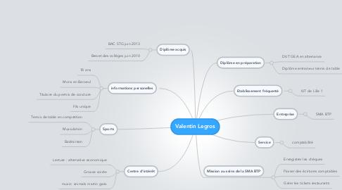 Mind Map: Valentin Legros