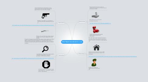 Mind Map: Bill of Rights Amendments 2, 3, 4, 8