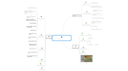 Mind Map: EL PROCESO UNIFICADO DE DESARROLLO  DE SOFTWARE