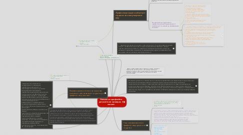 Mind Map: Навчально-професійна діяльність як провідна, її ознаки