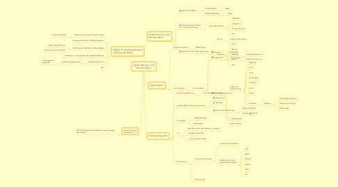 Mind Map: Systemtheorien und Soziale Arbeit