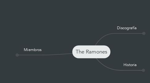 Mind Map: The Ramones