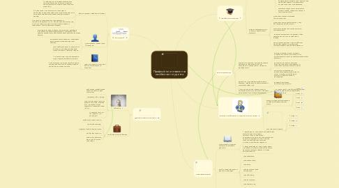 Mind Map: Професійне становлення особистості студента