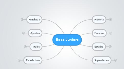 Mind Map: Boca Juniors