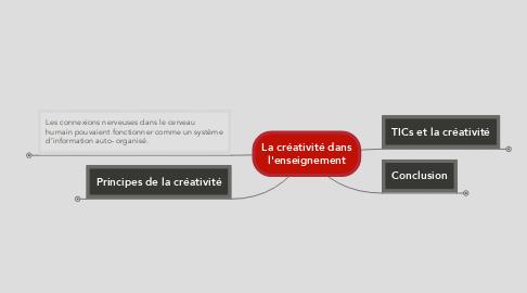 Mind Map: La créativité dans l'enseignement