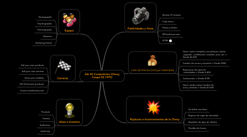 Mind Map: Ale SS Competicion (Chevy Coupe SS 1975)