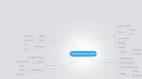 Mind Map: Las Cualidades del sonido