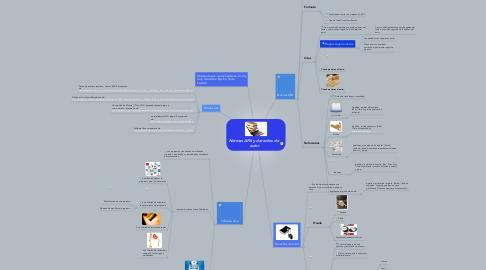 Mind Map: Normas APA y derechos de  autor