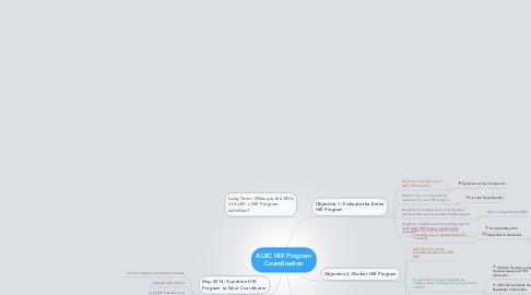 Mind Map: ALEC HIE Program Coordination
