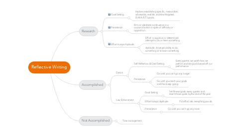 Mind Map: Reflective Writing