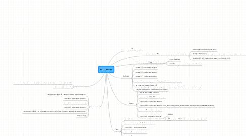 Mind Map: FSC Desctop