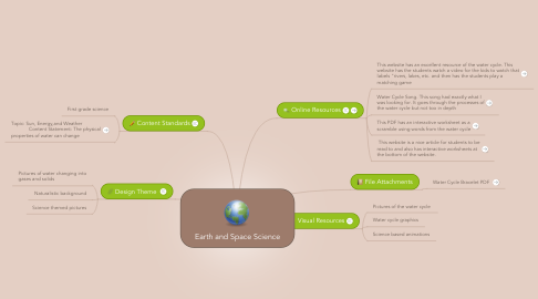 Mind Map: Earth and Space Science