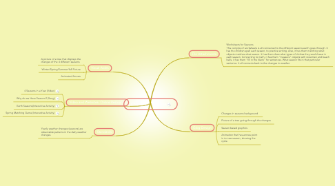 Mind Map: Changes in Seasons