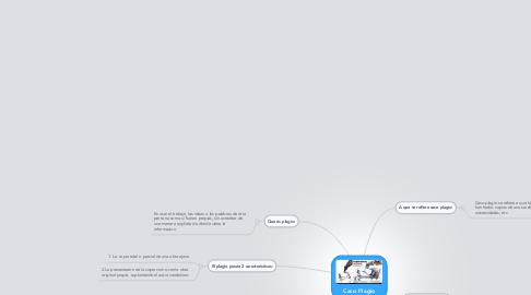 Mind Map: Caso Plagio
