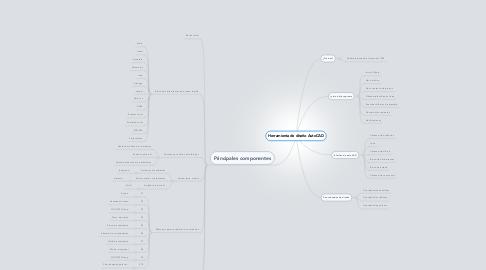 Mind Map: Herramienta de diseño AutoCAD
