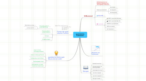 Mind Map: quadratische Funktionen
