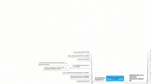 Mind Map: Erityisopetusta  säätelevät lait ja  asetukset