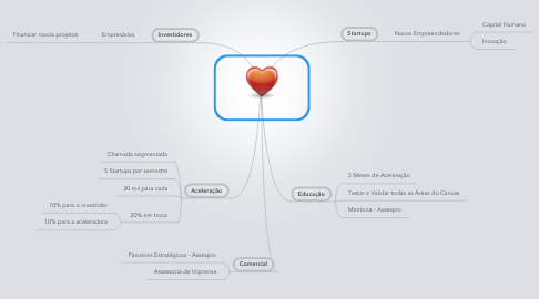 Mind Map: Assespro & Asteps