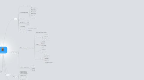 Mind Map: Aparta estudios 1A