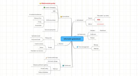 Mind Map: Informační gramotnost