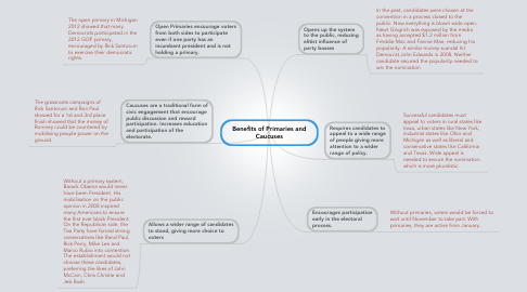 Mind Map: Benefits of Primaries and Caucuses