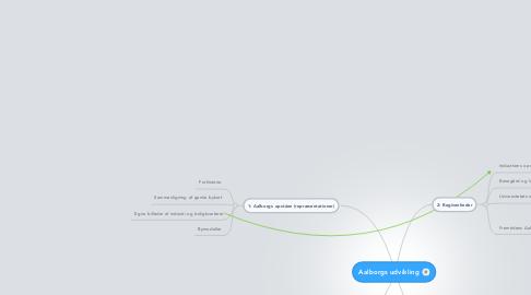 Mind Map: Aalborgs udvikling