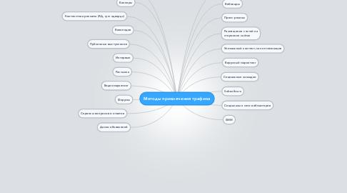 Mind Map: Методы привлечения трафика