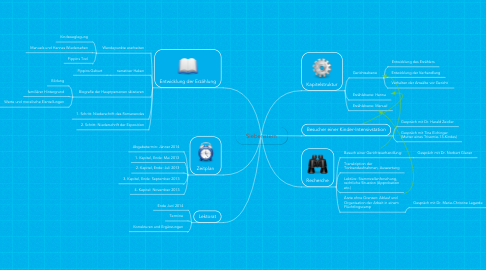 Mind Map: Siebenstern