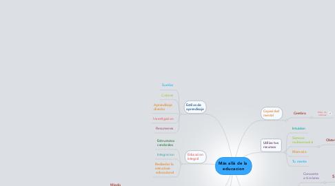 Mind Map: Más allá de la  educacion