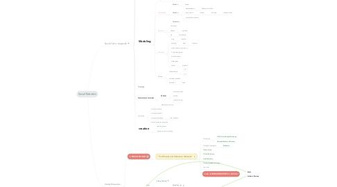 Mind Map: Social Robotics