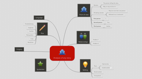 Mind Map: Analysis of any story