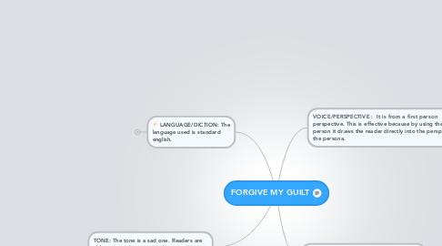 Mind Map: FORGIVE MY GUILT