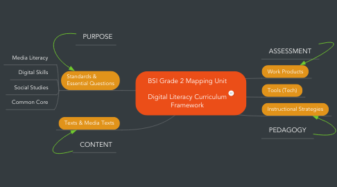 Mind Map: BSI Grade 2 Mapping Unit  Digital Literacy Curriculum Framework