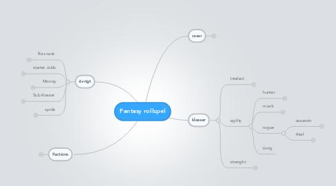 Mind Map: Fantasy rollspel